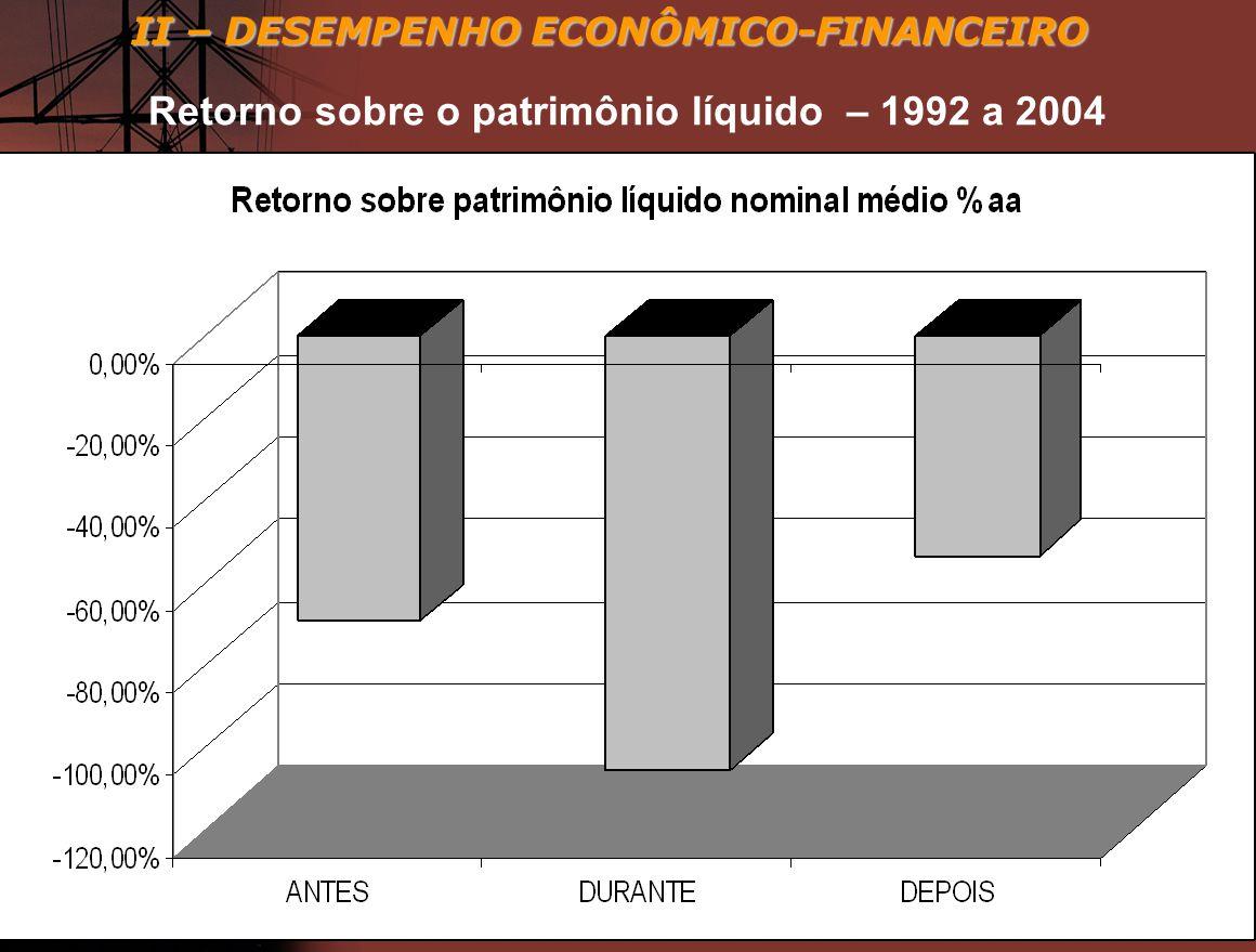 II – DESEMPENHO ECONÔMICO-FINANCEIRO Retorno sobre o patrimônio líquido – 1992 a 2004