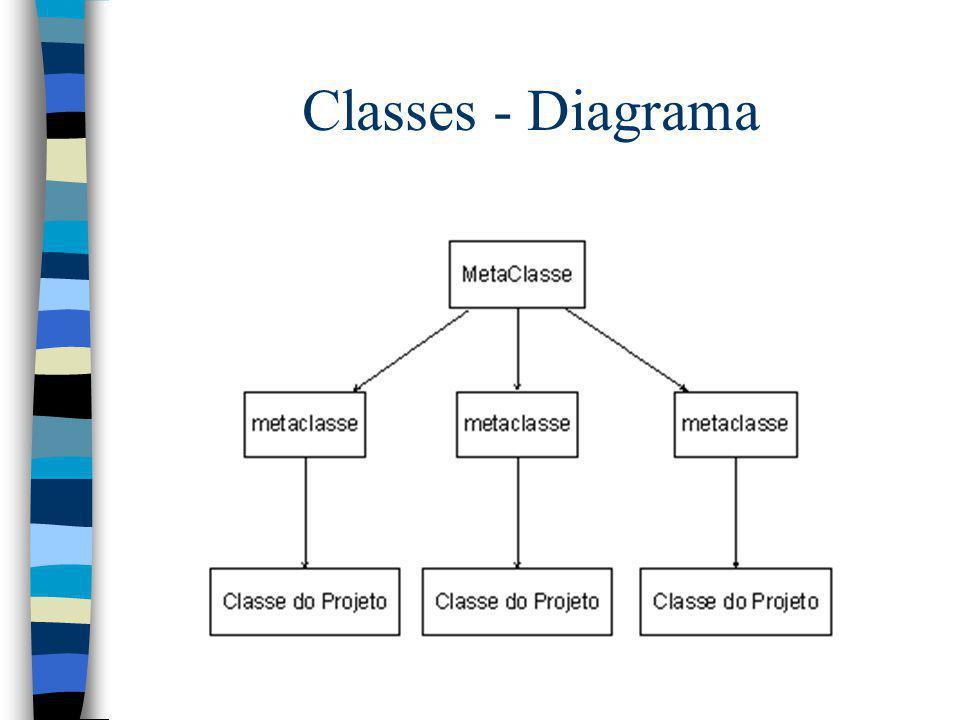 Classes - Diagrama