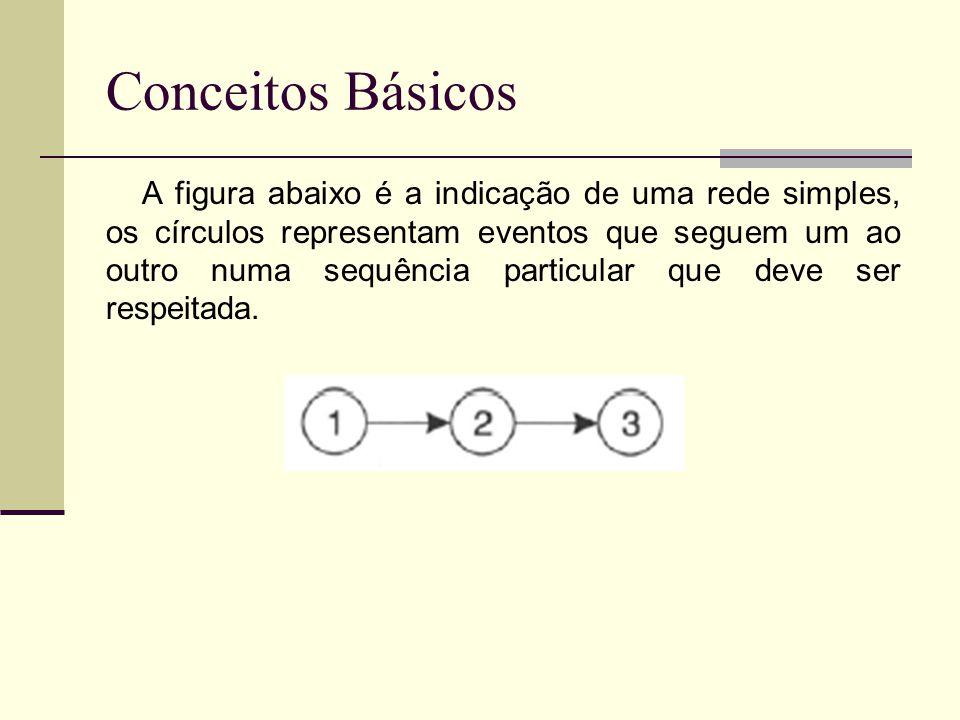 Conceitos Básicos A figura abaixo é a indicação de uma rede simples, os círculos representam eventos que seguem um ao outro numa sequência particular