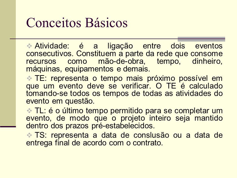 Conceitos Básicos Atividade: é a ligação entre dois eventos consecutivos. Constituem a parte da rede que consome recursos como mão-de-obra, tempo, din