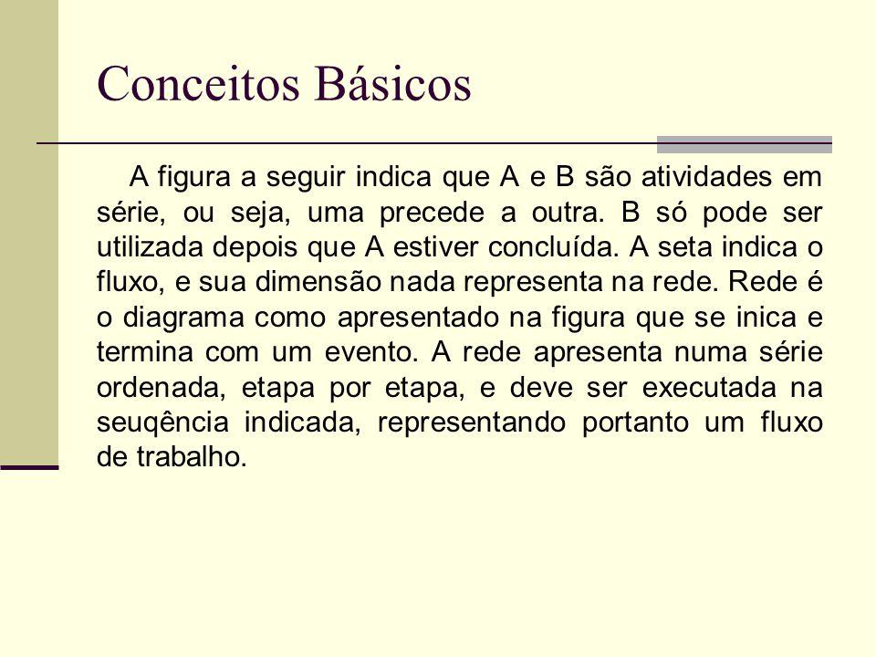 Conceitos Básicos A figura a seguir indica que A e B são atividades em série, ou seja, uma precede a outra. B só pode ser utilizada depois que A estiv