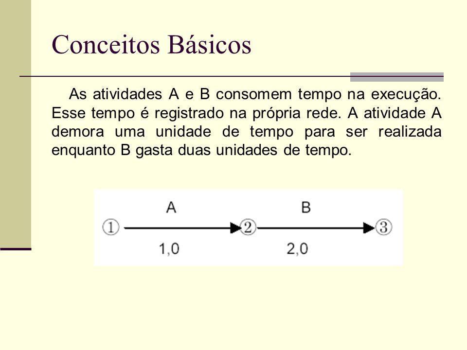 Conceitos Básicos As atividades A e B consomem tempo na execução. Esse tempo é registrado na própria rede. A atividade A demora uma unidade de tempo p