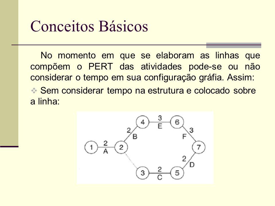 Conceitos Básicos No momento em que se elaboram as linhas que compõem o PERT das atividades pode-se ou não considerar o tempo em sua configuração gráf
