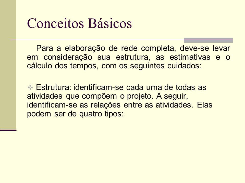 Conceitos Básicos Para a elaboração de rede completa, deve-se levar em consideração sua estrutura, as estimativas e o cálculo dos tempos, com os segui