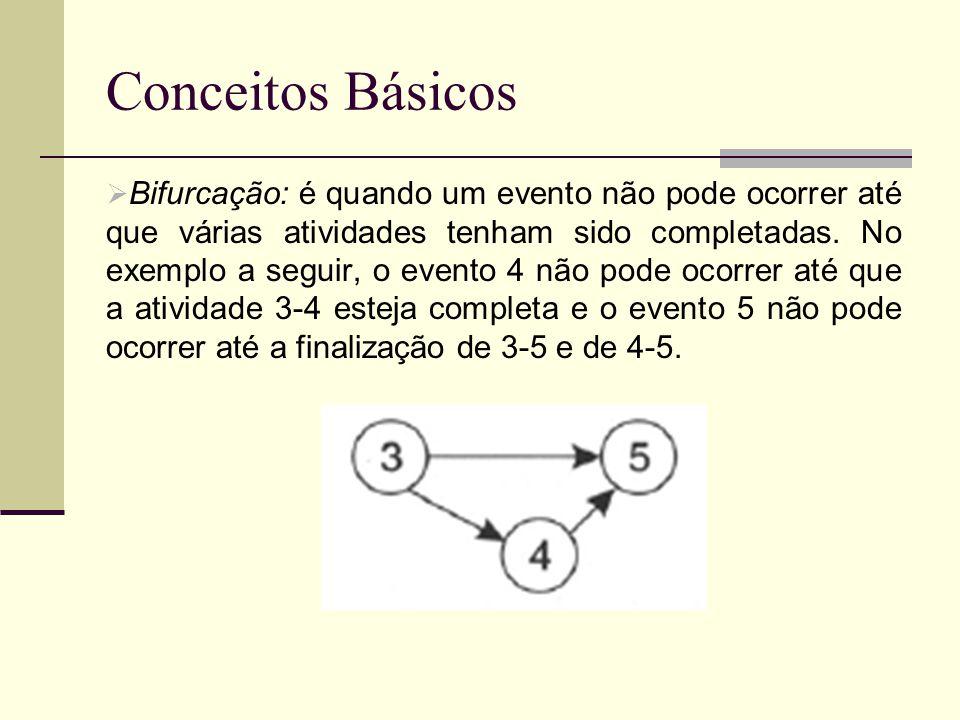 Conceitos Básicos Bifurcação: é quando um evento não pode ocorrer até que várias atividades tenham sido completadas. No exemplo a seguir, o evento 4 n