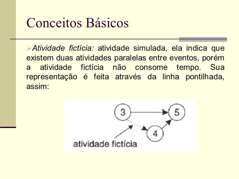 Conceitos Básicos Atividade fictícia: atividade simulada, ela indica que existem duas atividades paralelas entre eventos, porém a atividade fictícia n
