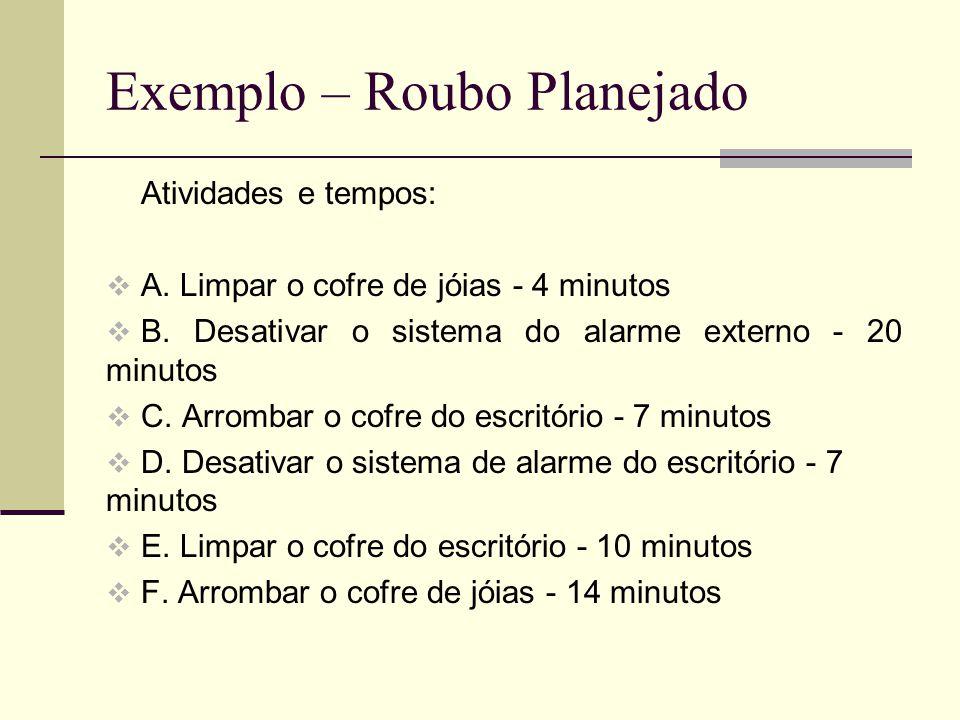Exemplo – Roubo Planejado Atividades e tempos: A. Limpar o cofre de jóias - 4 minutos B. Desativar o sistema do alarme externo - 20 minutos C. Arromba