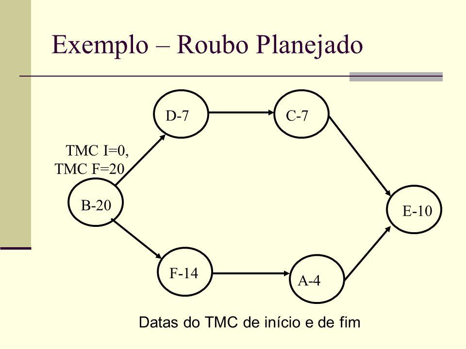 Exemplo – Roubo Planejado Datas do TMC de início e de fim B-20 D-7C-7 F-14 A-4 E-10 TMC I=0, TMC F=20
