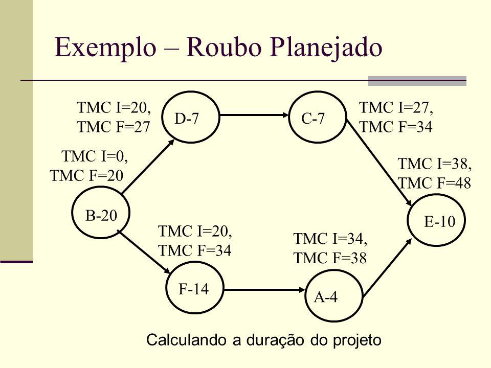 Exemplo – Roubo Planejado B-20 D-7C-7 F-14 A-4 E-10 TMC I=0, TMC F=20 TMC I=20, TMC F=27 TMC I=27, TMC F=34 TMC I=20, TMC F=34 TMC I=34, TMC F=38 TMC