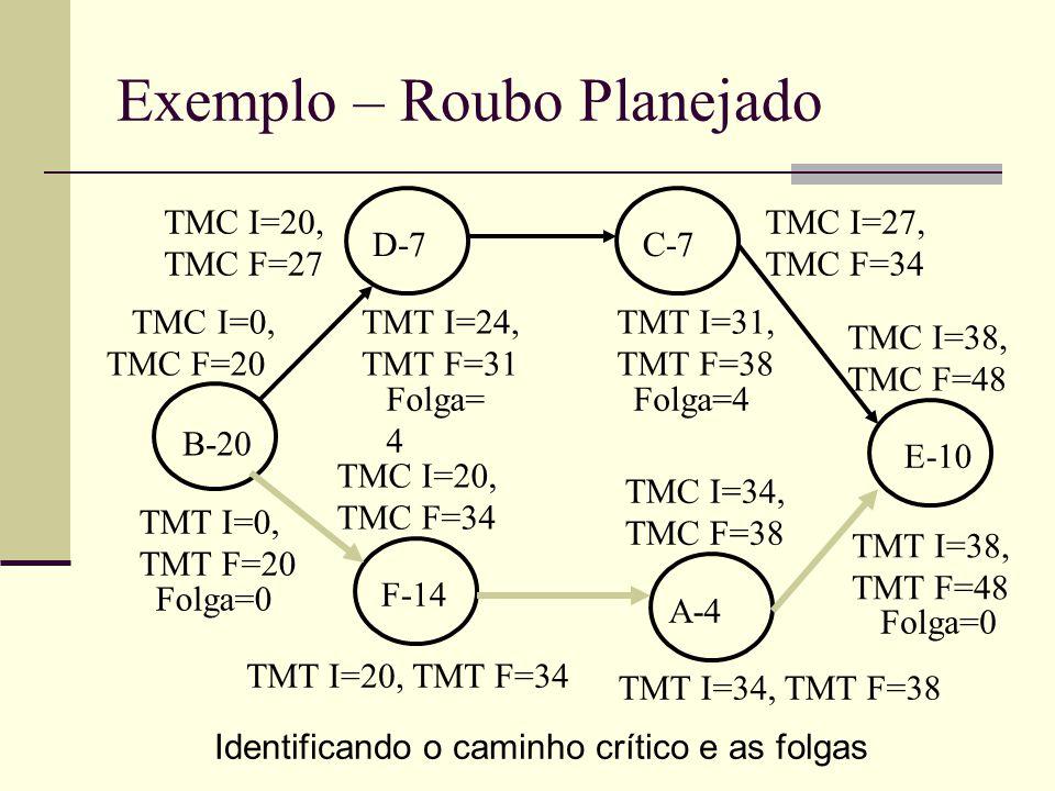 Exemplo – Roubo Planejado B-20 D-7C-7 F-14 A-4 E-10 TMT I=34, TMT F=38 TMT I=20, TMT F=34 TMT I=0, TMT F=20 TMT I=24, TMT F=31 Folga=0 Folga= 4 TMC I=