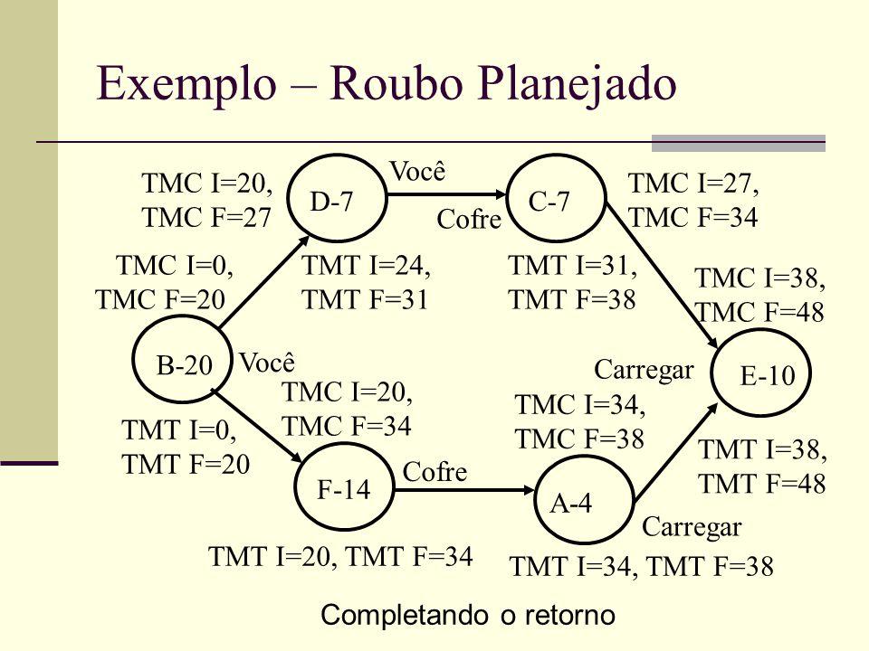Exemplo – Roubo Planejado Completando o retorno B-20 D-7C-7 F-14 A-4 E-10 TMT I=34, TMT F=38 TMT I=20, TMT F=34 TMT I=0, TMT F=20 TMT I=24, TMT F=31 T