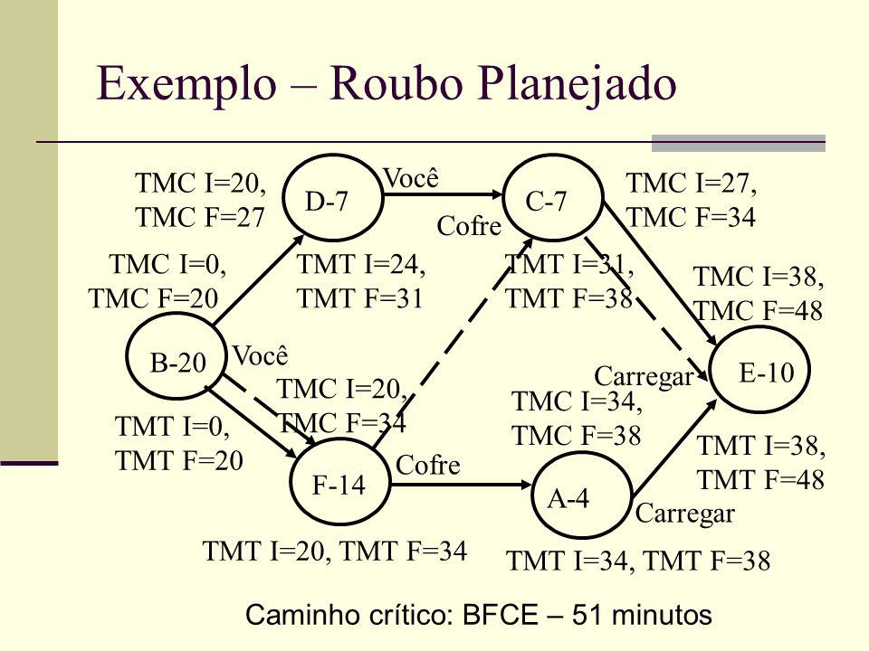 Exemplo – Roubo Planejado Caminho crítico: BFCE – 51 minutos B-20 D-7C-7 F-14 A-4 E-10 TMT I=34, TMT F=38 TMT I=20, TMT F=34 TMT I=0, TMT F=20 TMT I=2