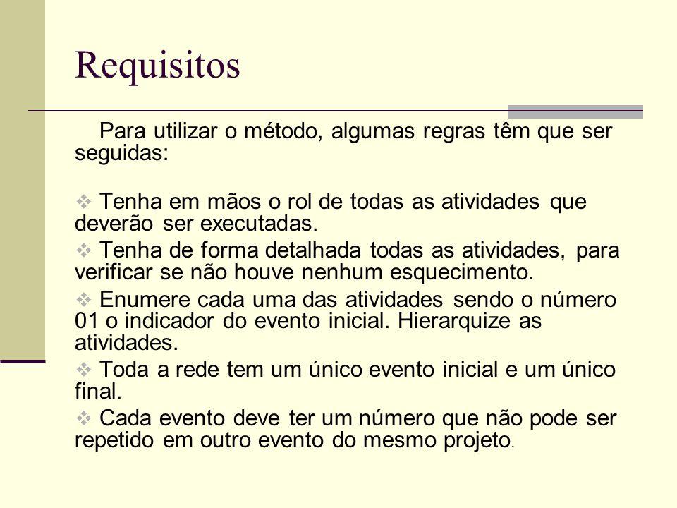 Requisitos Para utilizar o método, algumas regras têm que ser seguidas: Tenha em mãos o rol de todas as atividades que deverão ser executadas. Tenha d