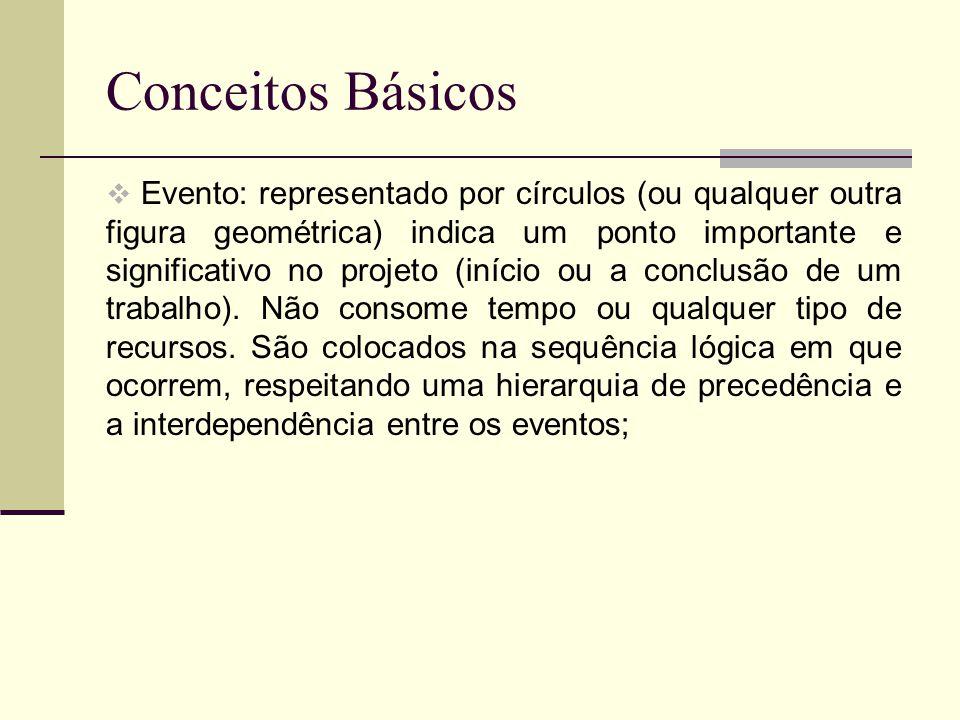 Conceitos Básicos Atividade fictícia: atividade simulada, ela indica que existem duas atividades paralelas entre eventos, porém a atividade fictícia não consome tempo.
