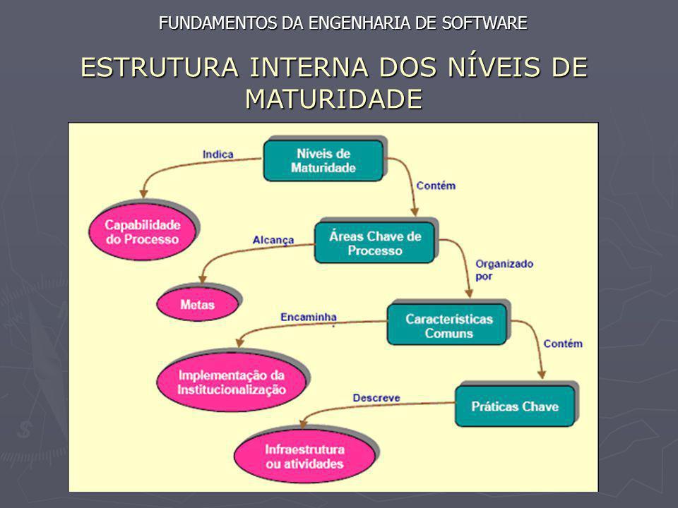 ESTRUTURA INTERNA DOS NÍVEIS DE MATURIDADE FUNDAMENTOS DA ENGENHARIA DE SOFTWARE