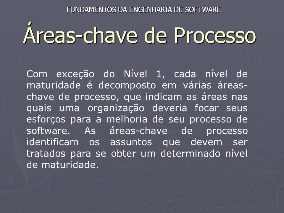 Áreas-chave de Processo Com exceção do Nível 1, cada nível de maturidade é decomposto em várias áreas- chave de processo, que indicam as áreas nas qua