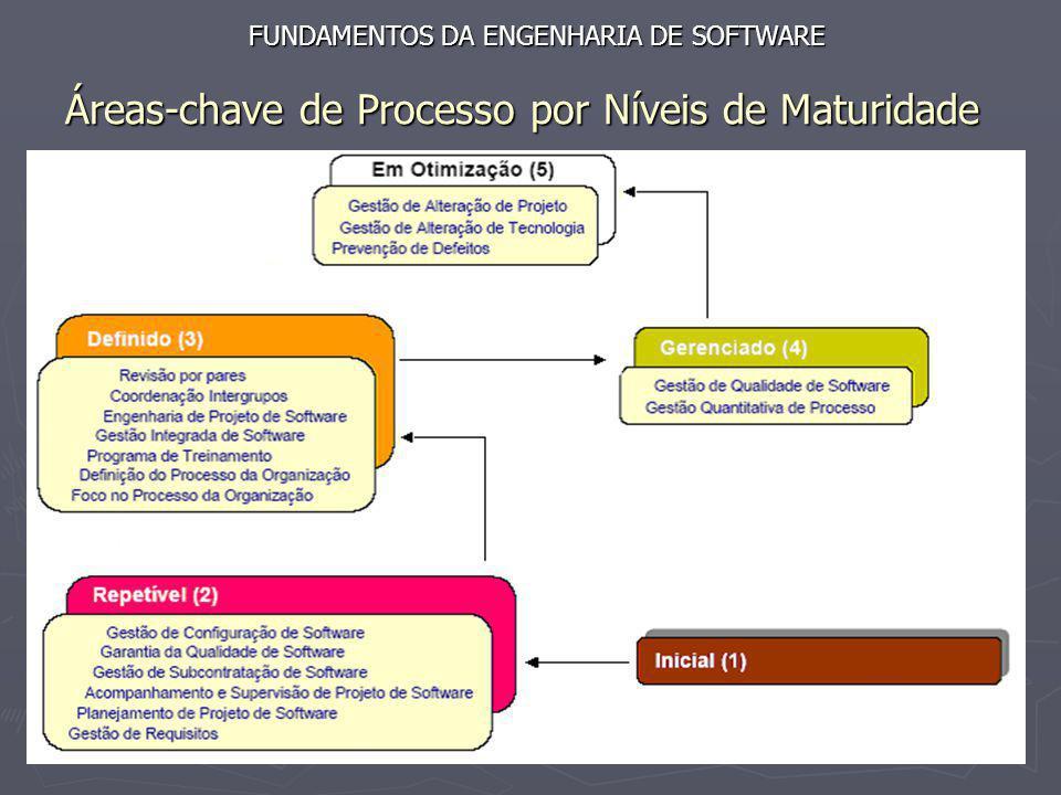 Áreas-chave de Processo por Níveis de Maturidade FUNDAMENTOS DA ENGENHARIA DE SOFTWARE