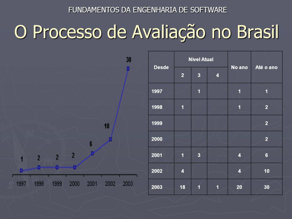 O Processo de Avaliação no Brasil Desde Nível Atual No anoAté o ano 234 1997 1 11 19981 12 1999 2 2000 2 200113 46 20024 410 200318112030 FUNDAMENTOS