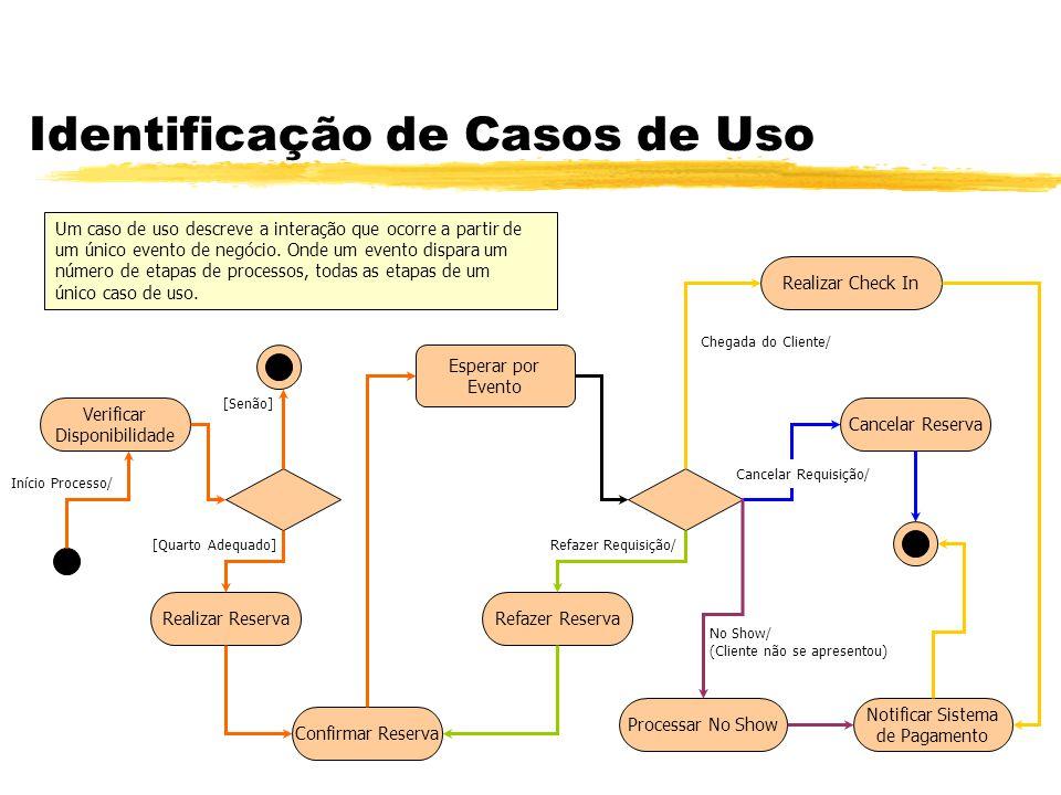 Identificação de Casos de Uso Um caso de uso descreve a interação que ocorre a partir de um único evento de negócio. Onde um evento dispara um número
