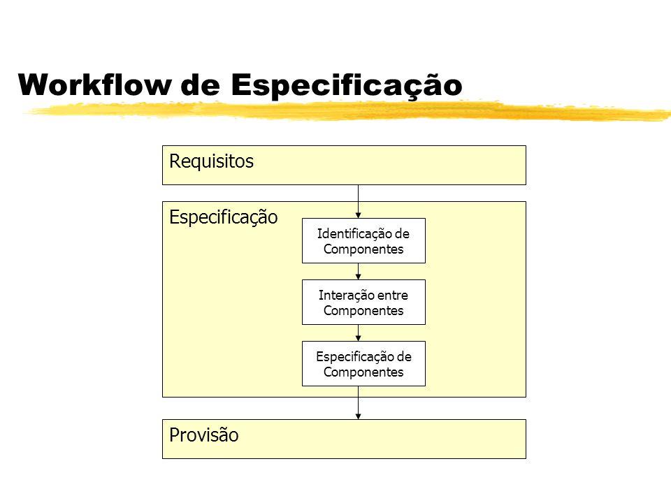 Workflow de Especificação Requisitos Provisão Especificação Identificação de Componentes Interação entre Componentes Especificação de Componentes