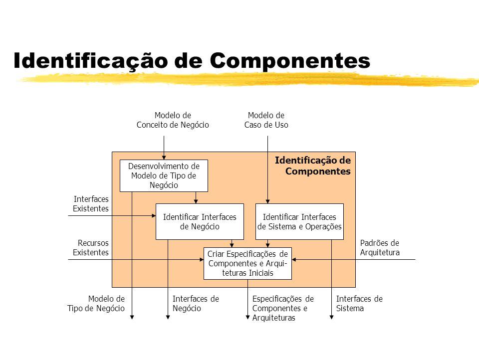 Identificação de Componentes Identificação de Componentes Desenvolvimento de Modelo de Tipo de Negócio Identificar Interfaces de Negócio Criar Especif