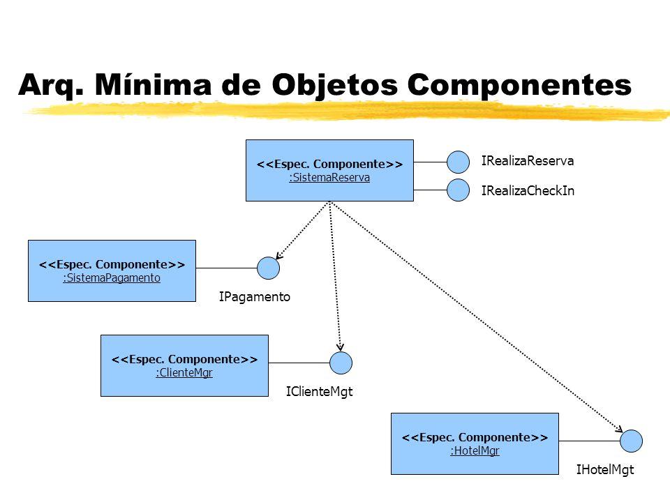 Arq. Mínima de Objetos Componentes > :SistemaReserva > :SistemaPagamento > :ClienteMgr > :HotelMgr IRealizaReserva IRealizaCheckIn IClienteMgt IPagame