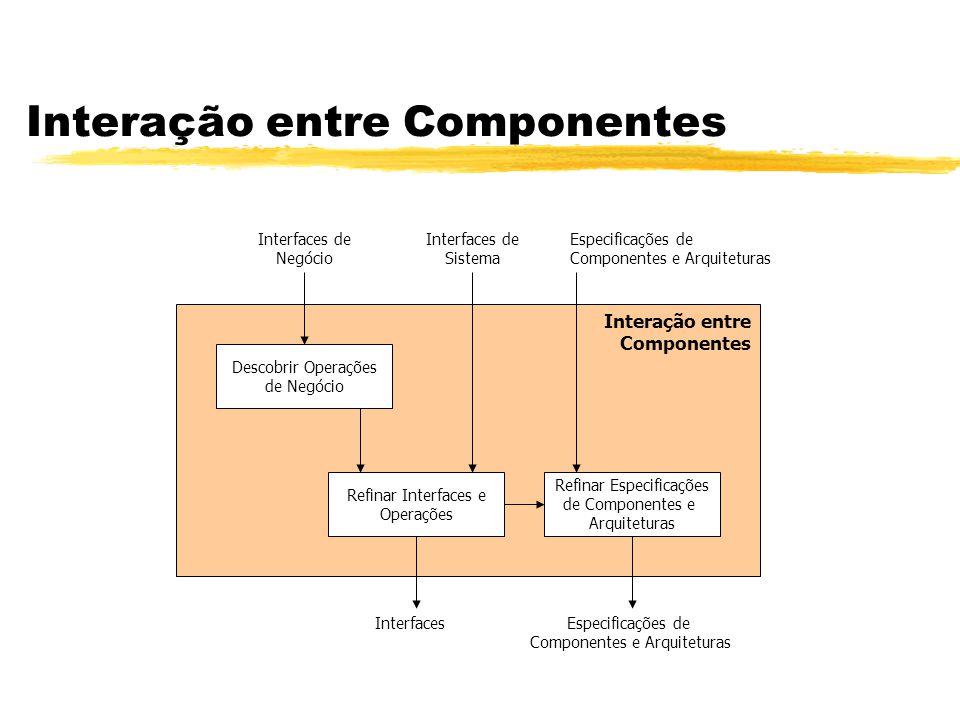 Interação entre Componentes Interação entre Componentes Descobrir Operações de Negócio Refinar Especificações de Componentes e Arquiteturas Refinar In