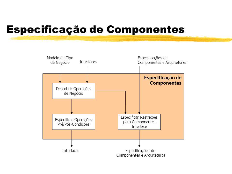 Especificação de Componentes Especificação de Componentes Descobrir Operações de Negócio Especificar Restrições para Componente- Interface Especificar
