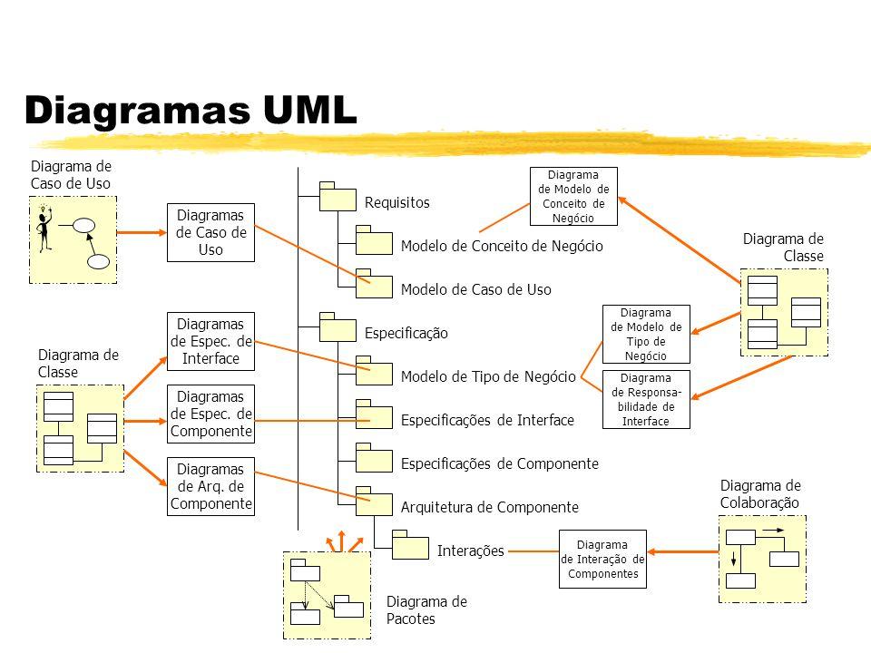 Diagramas UML Requisitos Modelo de Conceito de Negócio Modelo de Caso de Uso Especificação Modelo de Tipo de Negócio Especificações de Interface Espec