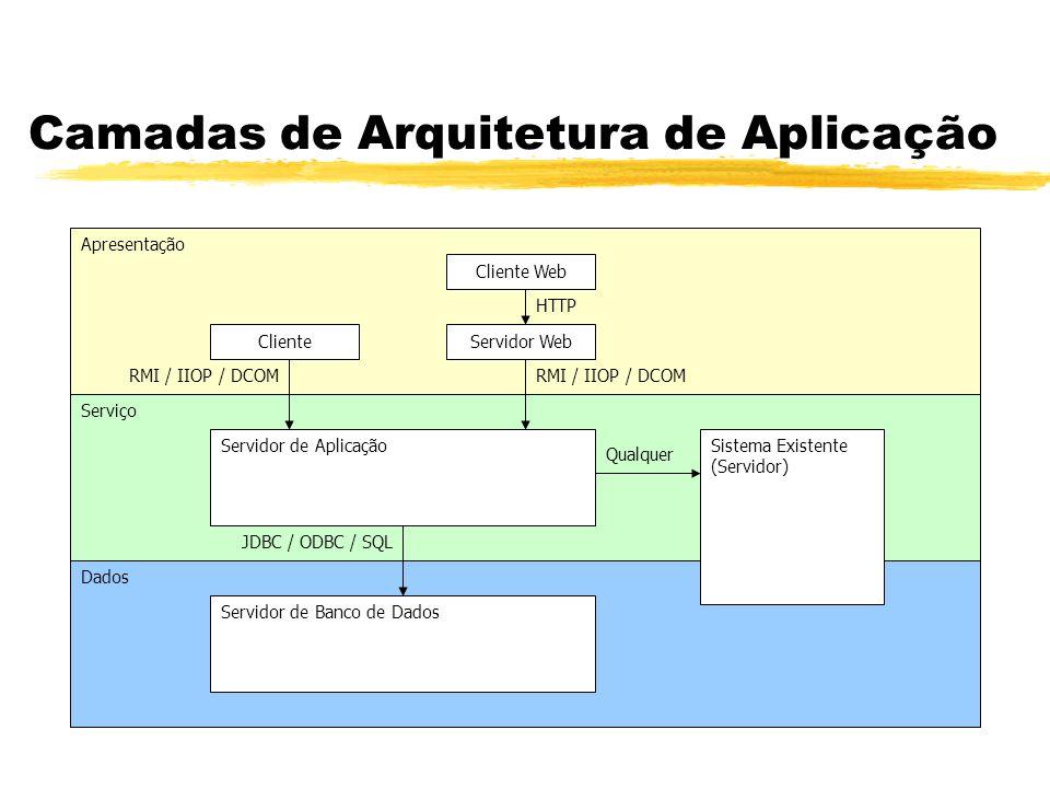 Dados Serviço Apresentação Camadas de Arquitetura de Aplicação ClienteServidor Web Cliente Web Servidor de Aplicação Servidor de Banco de Dados Sistem