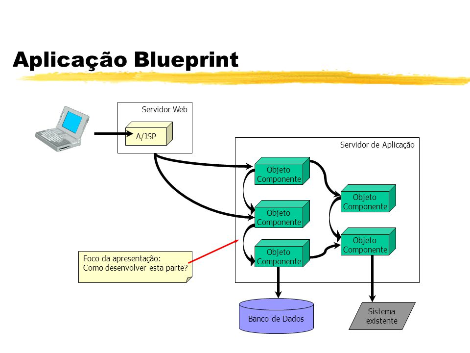 Aplicação Blueprint Foco da apresentação: Como desenvolver esta parte? Banco de Dados Sistema existente Servidor de Aplicação Servidor Web A/JSP Objet