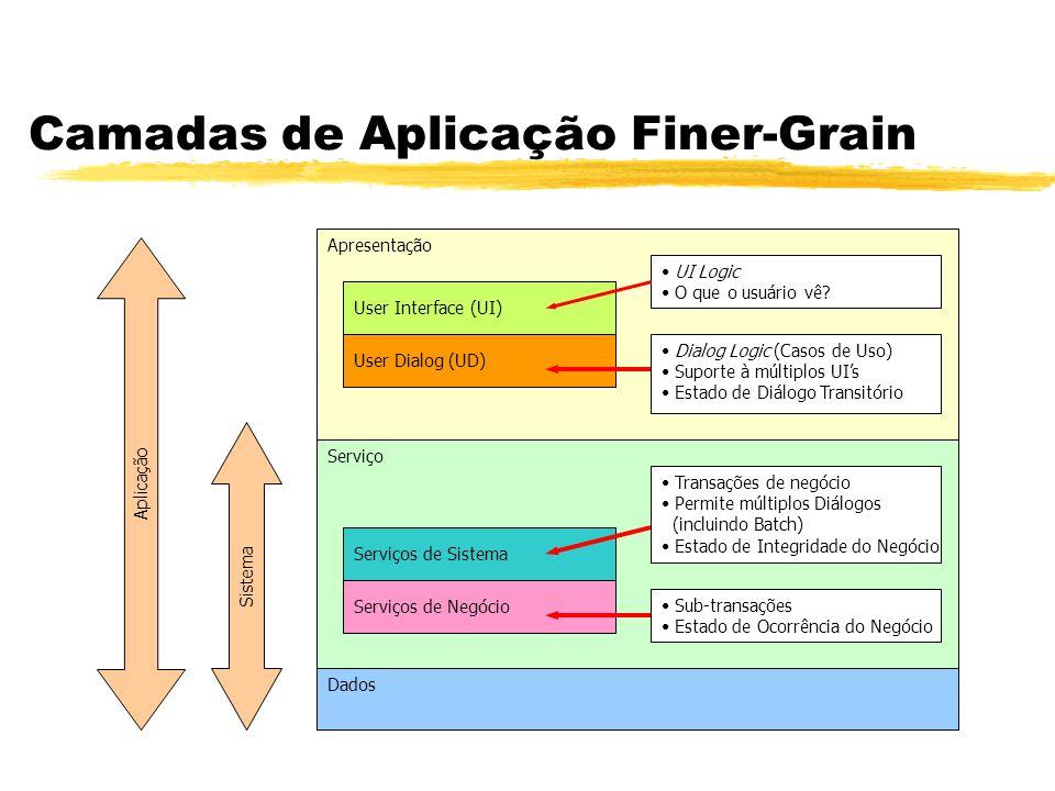 Camadas de Aplicação Finer-Grain Apresentação Serviço Dados Dialog Logic (Casos de Uso) Suporte à múltiplos UIs Estado de Diálogo Transitório UI Logic