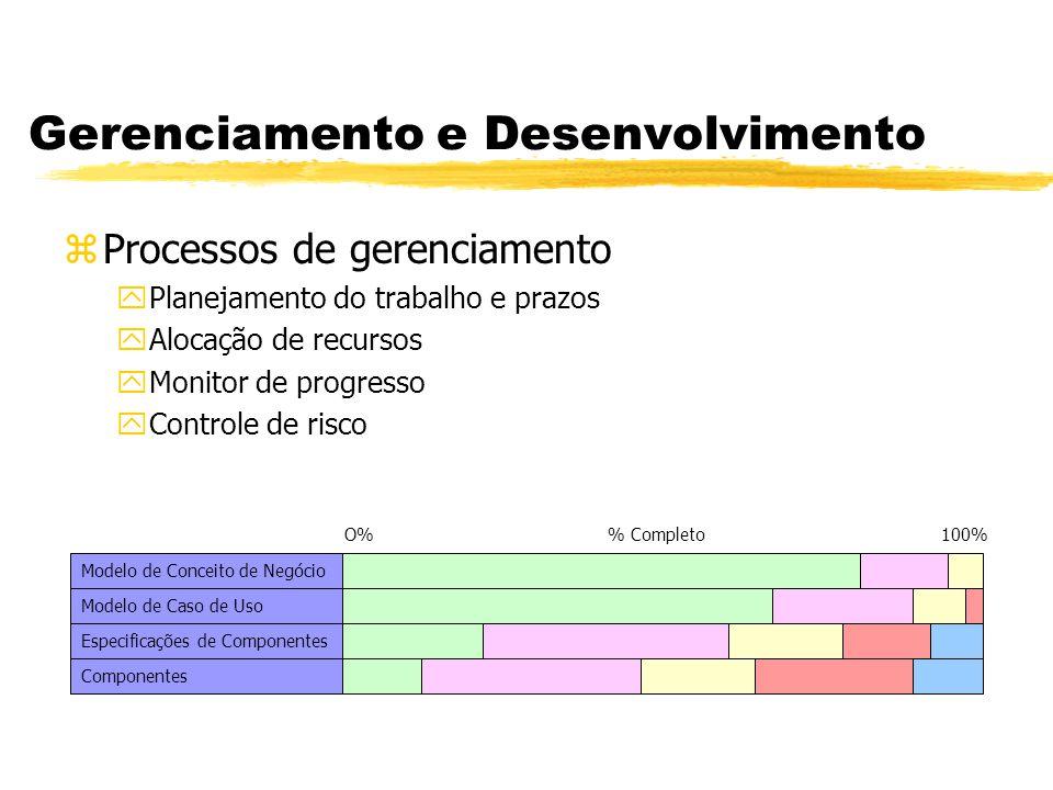 Gerenciamento e Desenvolvimento zProcessos de desenvolvimento yCriação de software de trabalho a partir de requisitos yFoco no desenvolvimento de software (artefatos) yDescrito independentemente dos processos de gerenciamento yDefine a ordenação das restrições e dependências yOrganizado em Workflows Workflow de Especificação Modelos de Casos de Uso Modelos de Conceitos de Negócio Especificações de Componentes e Arquiteturas
