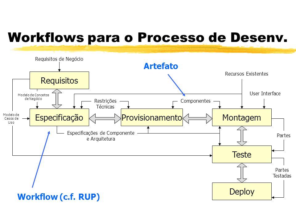 Workflows para o Processo de Desenv. Requisitos EspecificaçãoProvisionamentoMontagem Teste Deploy User Interface Restrições Técnicas Componentes Requi