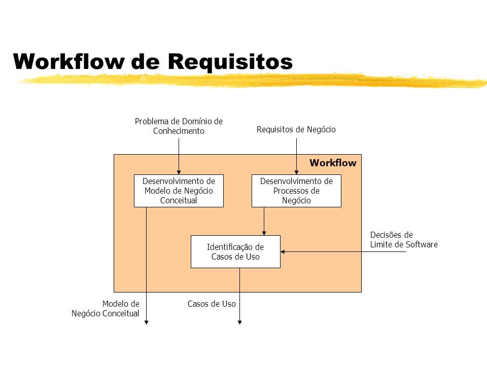 Workflow de Requisitos Workflow Desenvolvimento de Modelo de Negócio Conceitual Desenvolvimento de Processos de Negócio Identificação de Casos de Uso