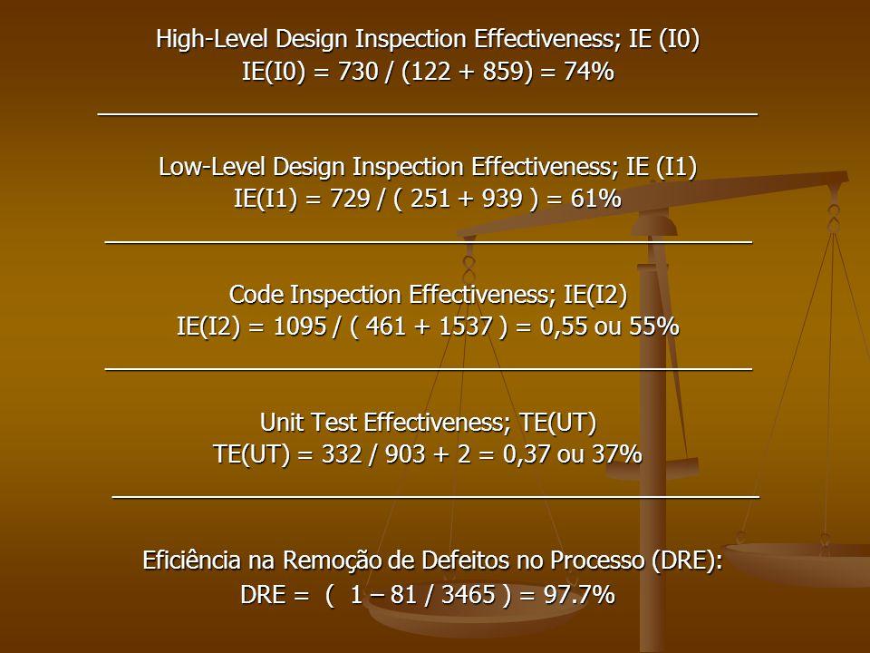 High-Level Design Inspection Effectiveness; IE (I0) IE(I0) = 730 / (122 + 859) = 74% __________________________________________________ Low-Level Desi