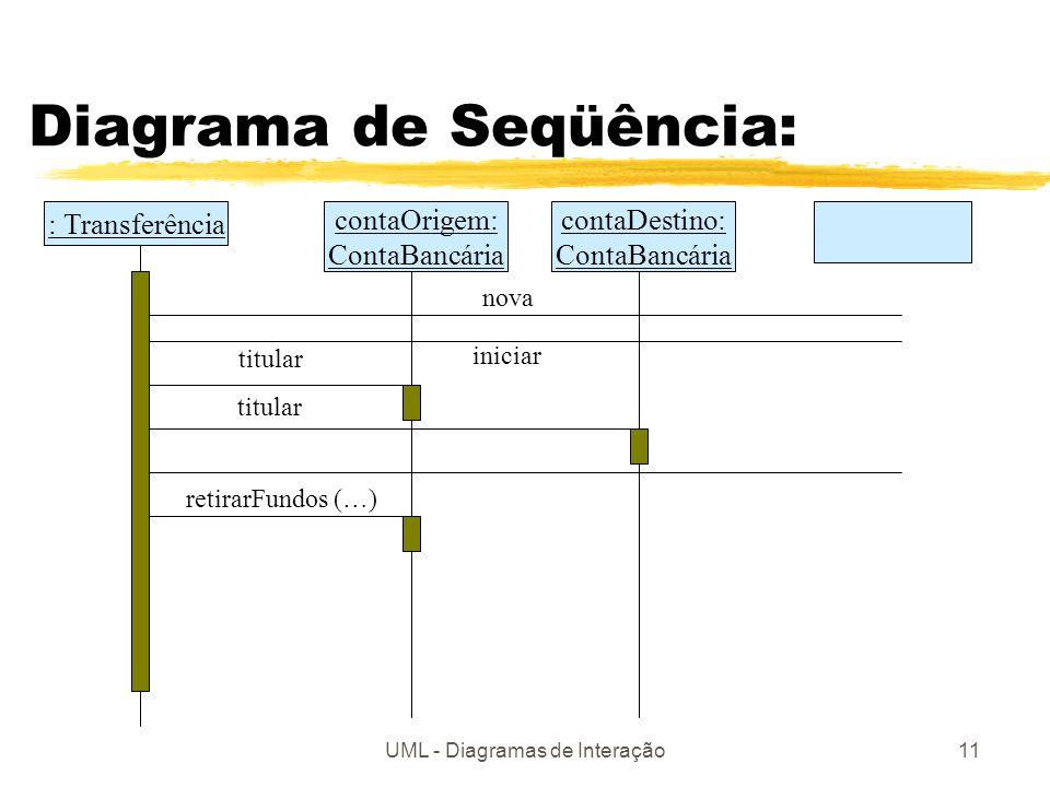 UML - Diagramas de Interação11 Diagrama de Seqüência: : Transferência contaOrigem: ContaBancária contaDestino: ContaBancária iniciar nova titular reti
