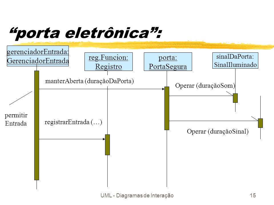 UML - Diagramas de Interação15 porta eletrônica: gerenciadorEntrada: GerenciadorEntrada reg.Funcion: Registro porta: PortaSegura registrarEntrada (…)