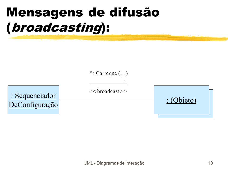 UML - Diagramas de Interação19 : (Polígono) Mensagens de difusão (broadcasting): : Sequenciador DeConfiguração : (Objeto) *: Carregue (…) >