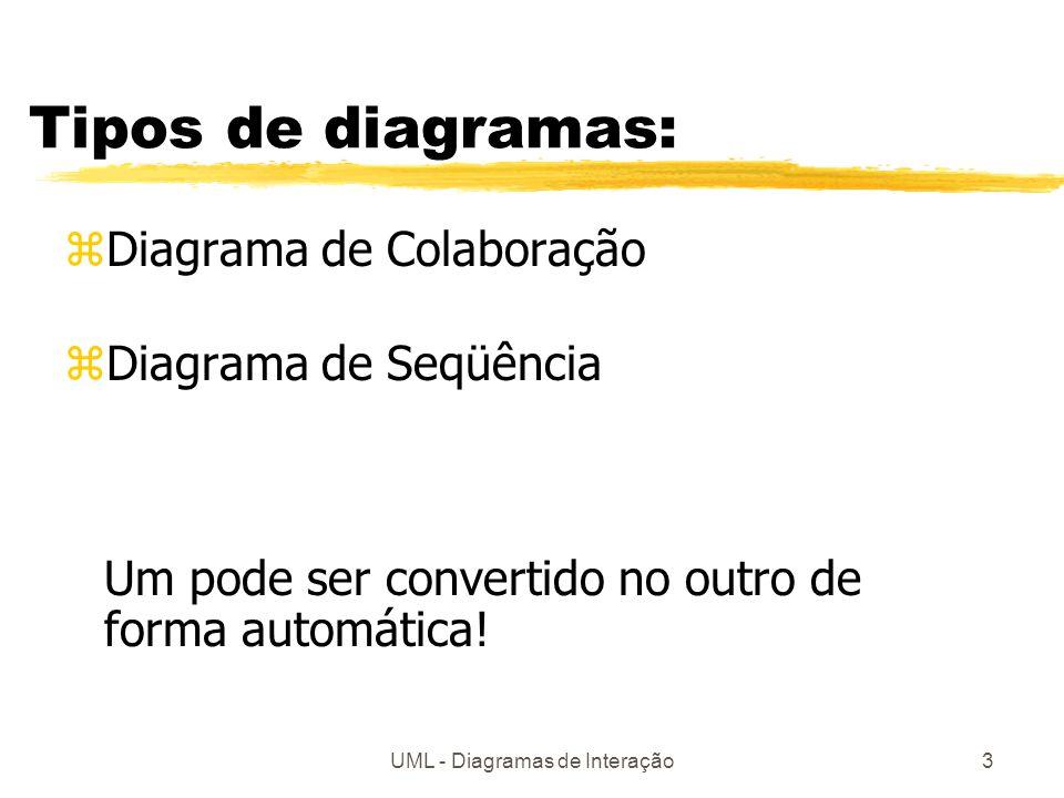 UML - Diagramas de Interação3 Tipos de diagramas: zDiagrama de Colaboração zDiagrama de Seqüência Um pode ser convertido no outro de forma automática!