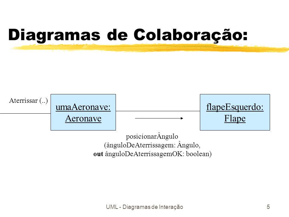 UML - Diagramas de Interação5 Diagramas de Colaboração: umaAeronave: Aeronave flapeEsquerdo: Flape posicionarÂngulo (ânguloDeAterrissagem: Ângulo, out