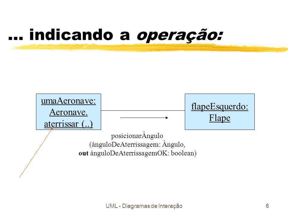 UML - Diagramas de Interação6 … indicando a operação: umaAeronave: Aeronave. aterrissar (..) flapeEsquerdo: Flape posicionarÂngulo (ânguloDeAterrissag