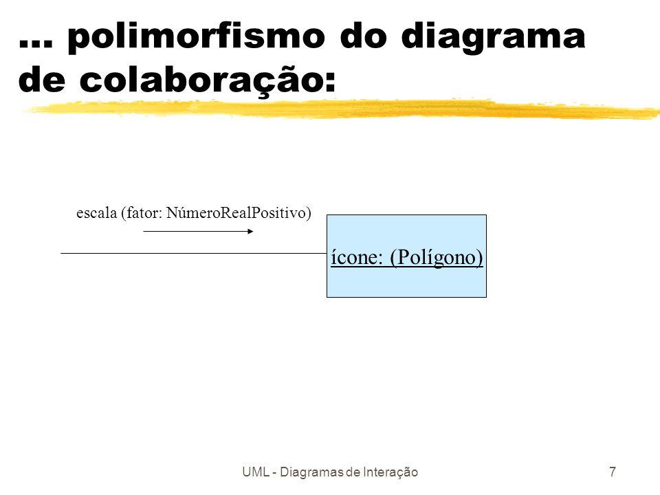 UML - Diagramas de Interação7 … polimorfismo do diagrama de colaboração: ícone: (Polígono) escala (fator: NúmeroRealPositivo)