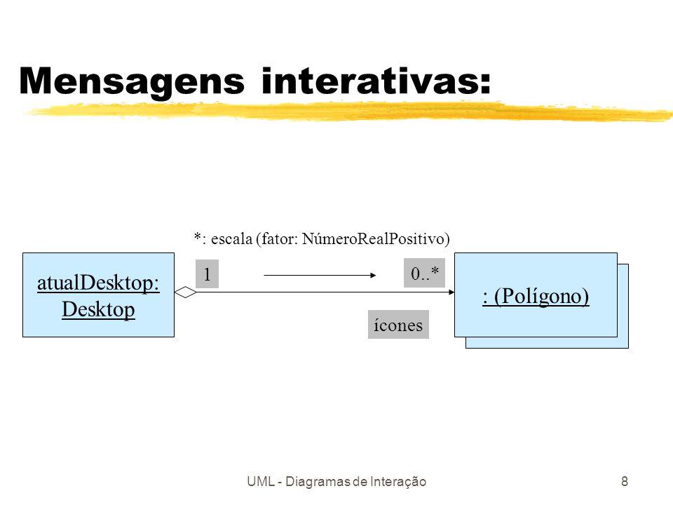UML - Diagramas de Interação8 : (Polígono) Mensagens interativas: atualDesktop: Desktop : (Polígono) *: escala (fator: NúmeroRealPositivo) 0..* 1 ícon