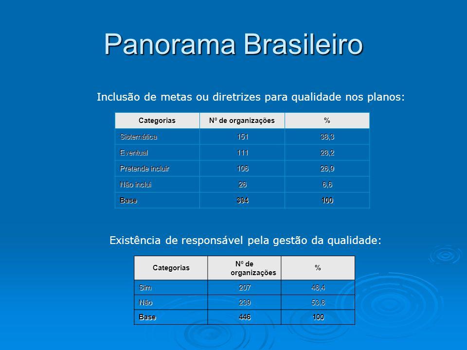 Panorama Brasileiro Inclusão de metas ou diretrizes para qualidade nos planos: Categorias Nº de organizações % Sistemática15138,3 Eventual11128,2 Pret