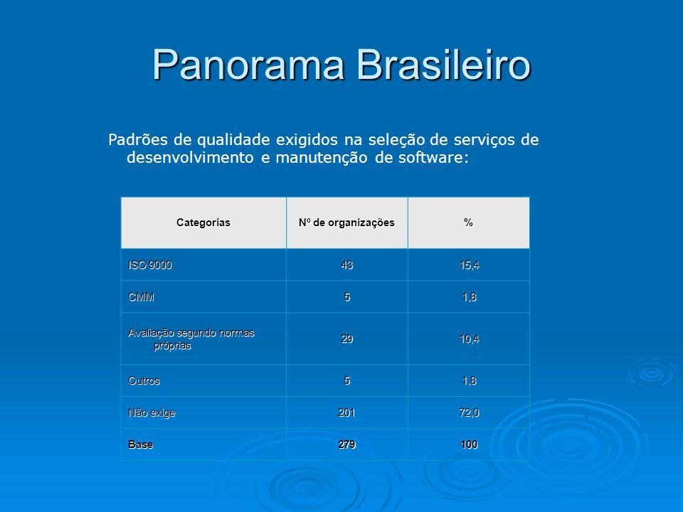 Panorama Brasileiro Padrões de qualidade exigidos na seleção de serviços de desenvolvimento e manutenção de software: Categorias Nº de organizações %