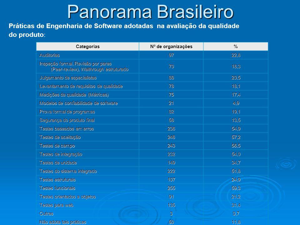 Panorama Brasileiro Práticas de Engenharia de Software adotadas na avaliação da qualidade do produto : Categorias Nº de organizações % Auditorias9722,