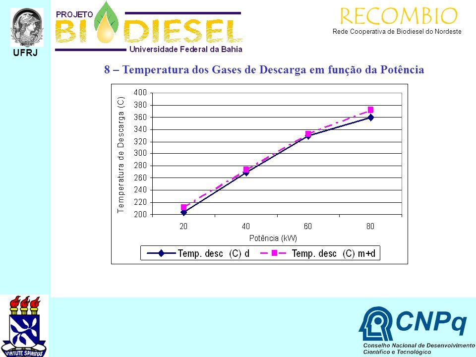 RECOMBIO Rede Cooperativa de Biodiesel do Nordeste UFRJ 8 – Temperatura dos Gases de Descarga em função da Potência