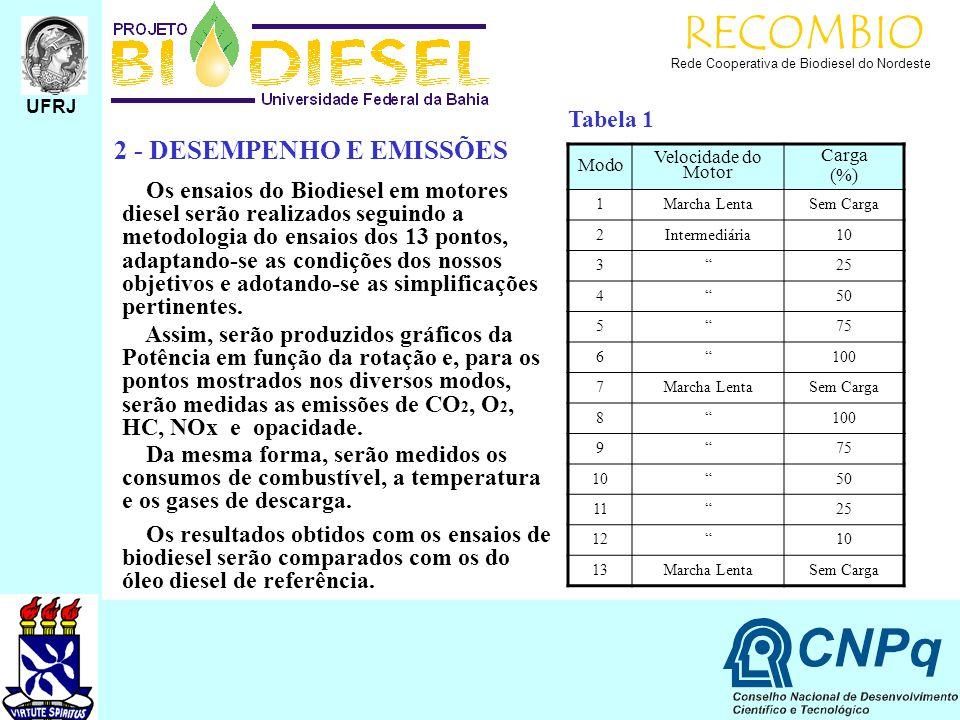 RECOMBIO Rede Cooperativa de Biodiesel do Nordeste 2 - DESEMPENHO E EMISSÕES Os ensaios do Biodiesel em motores diesel serão realizados seguindo a met