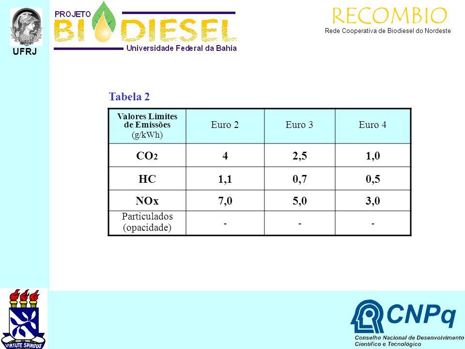 RECOMBIO Rede Cooperativa de Biodiesel do Nordeste UFRJ Valores Limites de Emissões (g/kWh) Euro 2Euro 3Euro 4 CO 2 42,51,0 HC1,10,70,5 NOx7,05,03,0 P